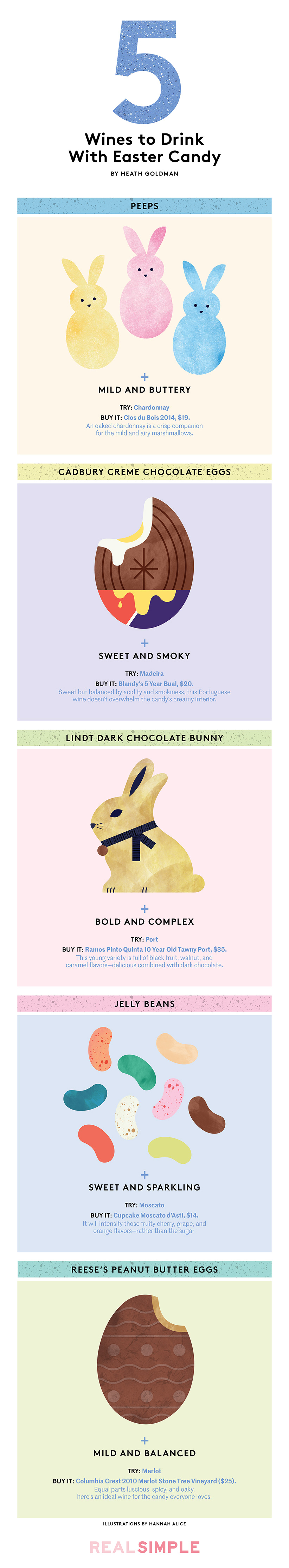 easter candy pairing