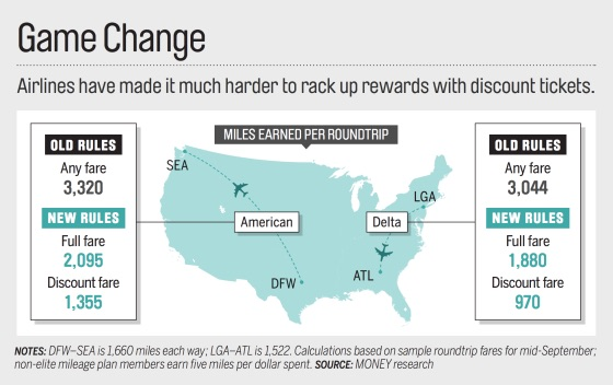 Airline Miles Discounts