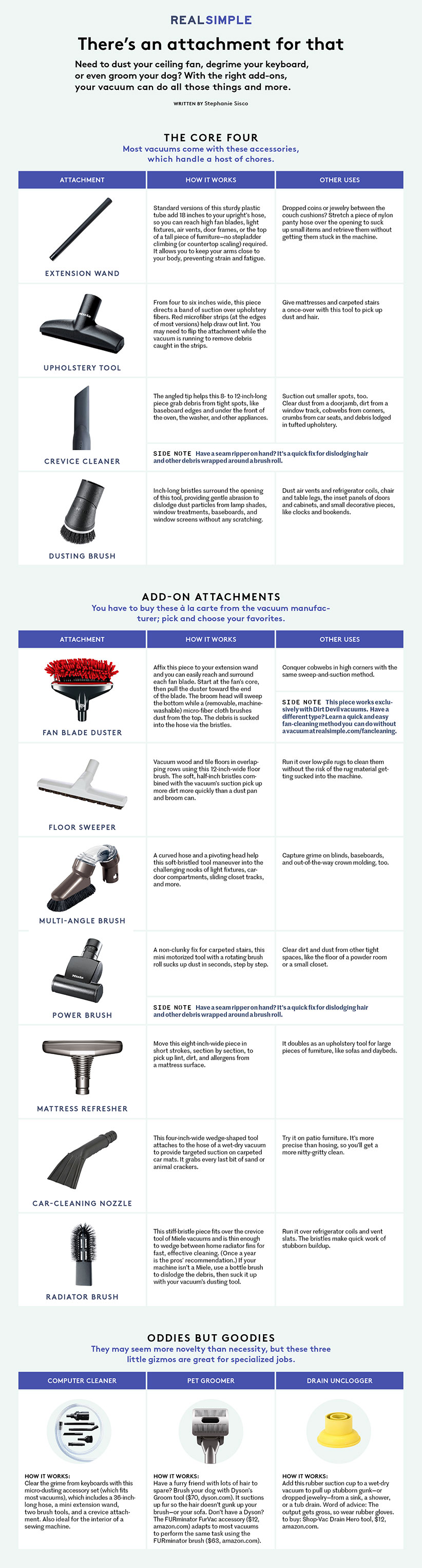 Your Guide To Vacuum Attachments