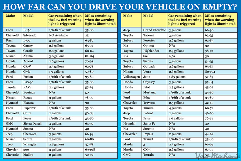 Gas Chart For Your Specific Car