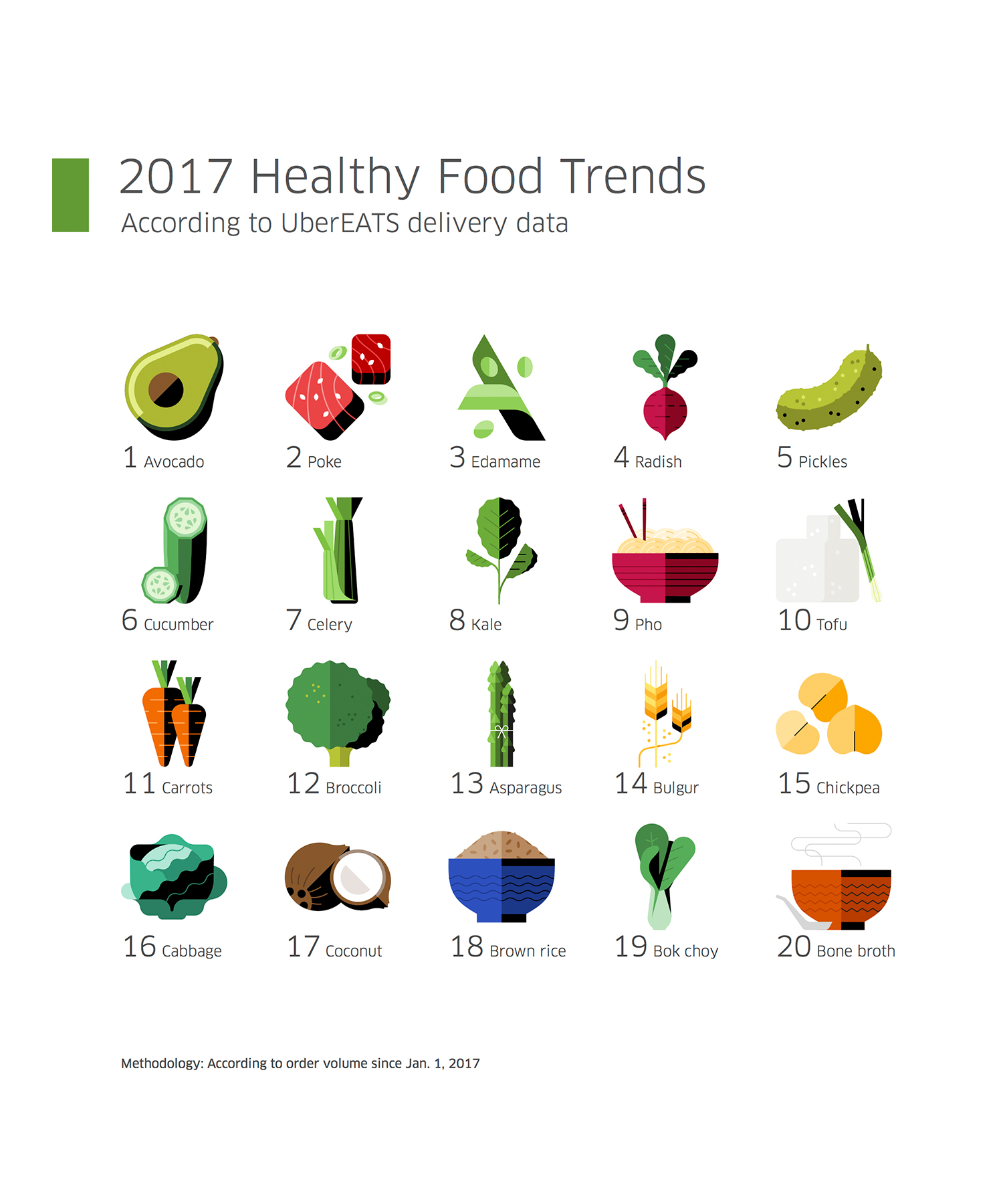 UberEATS Healthy Food Trends