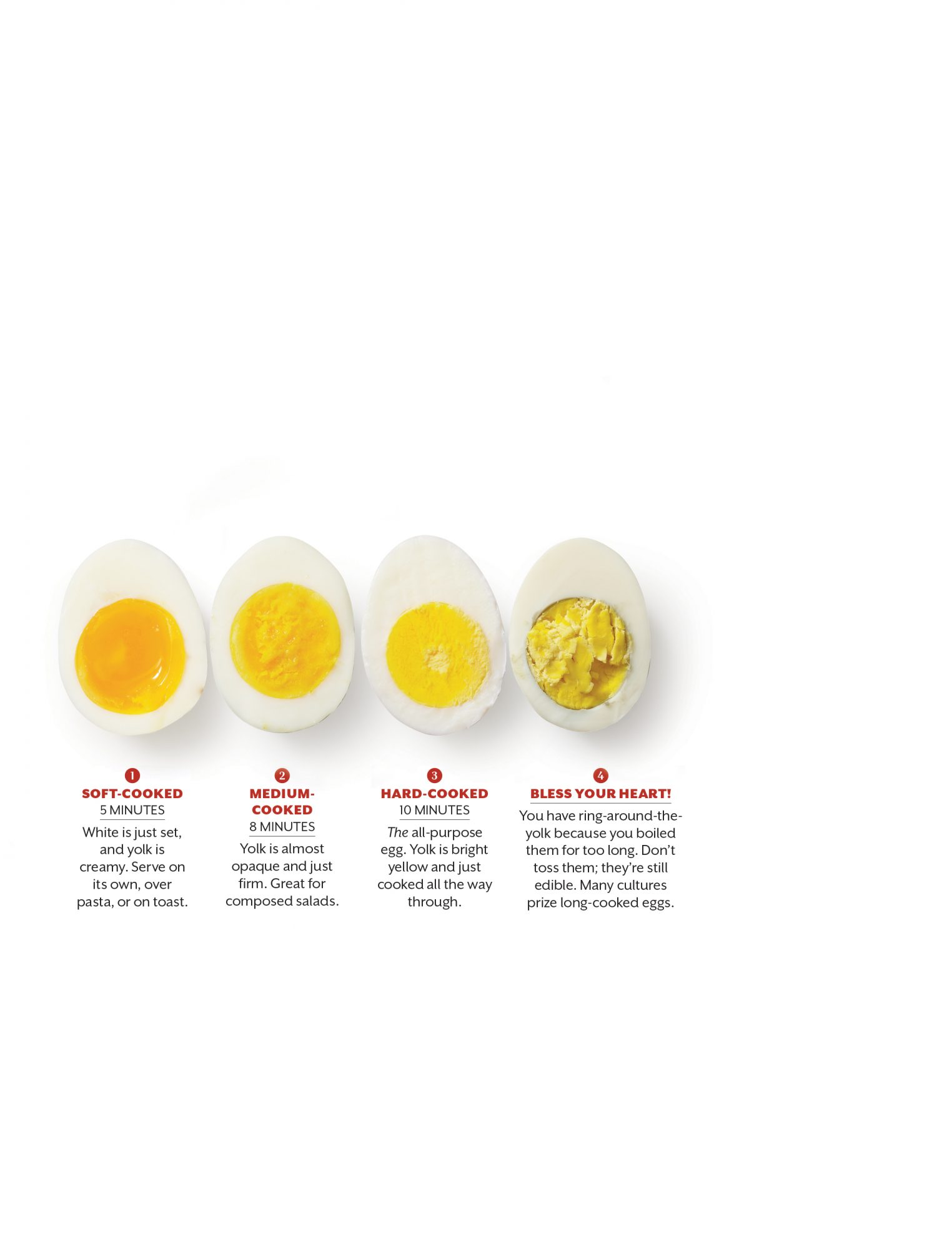 How To Boil Eggs - Southern Living - photo#1