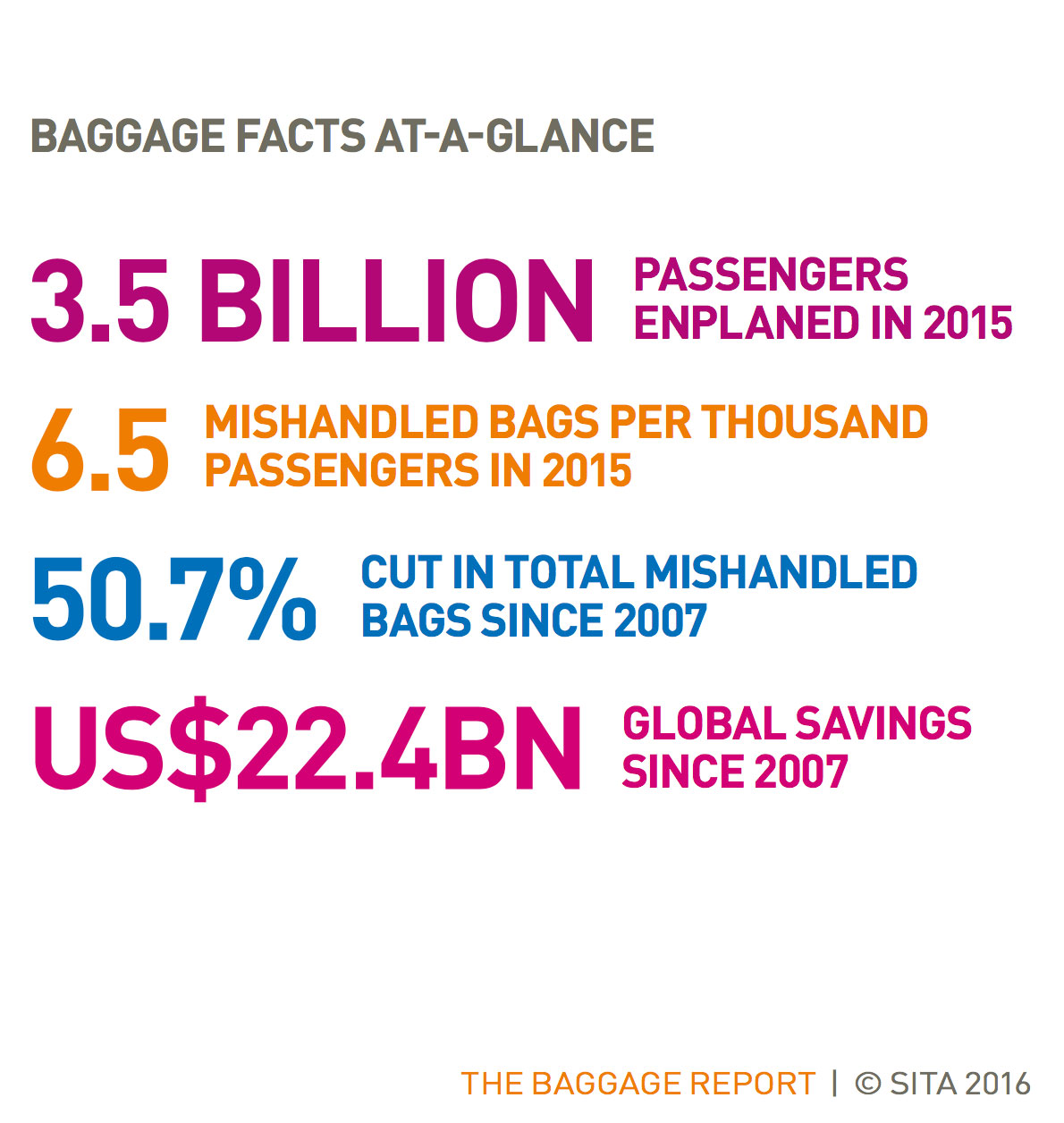 Mishandled baggage report from SITA.