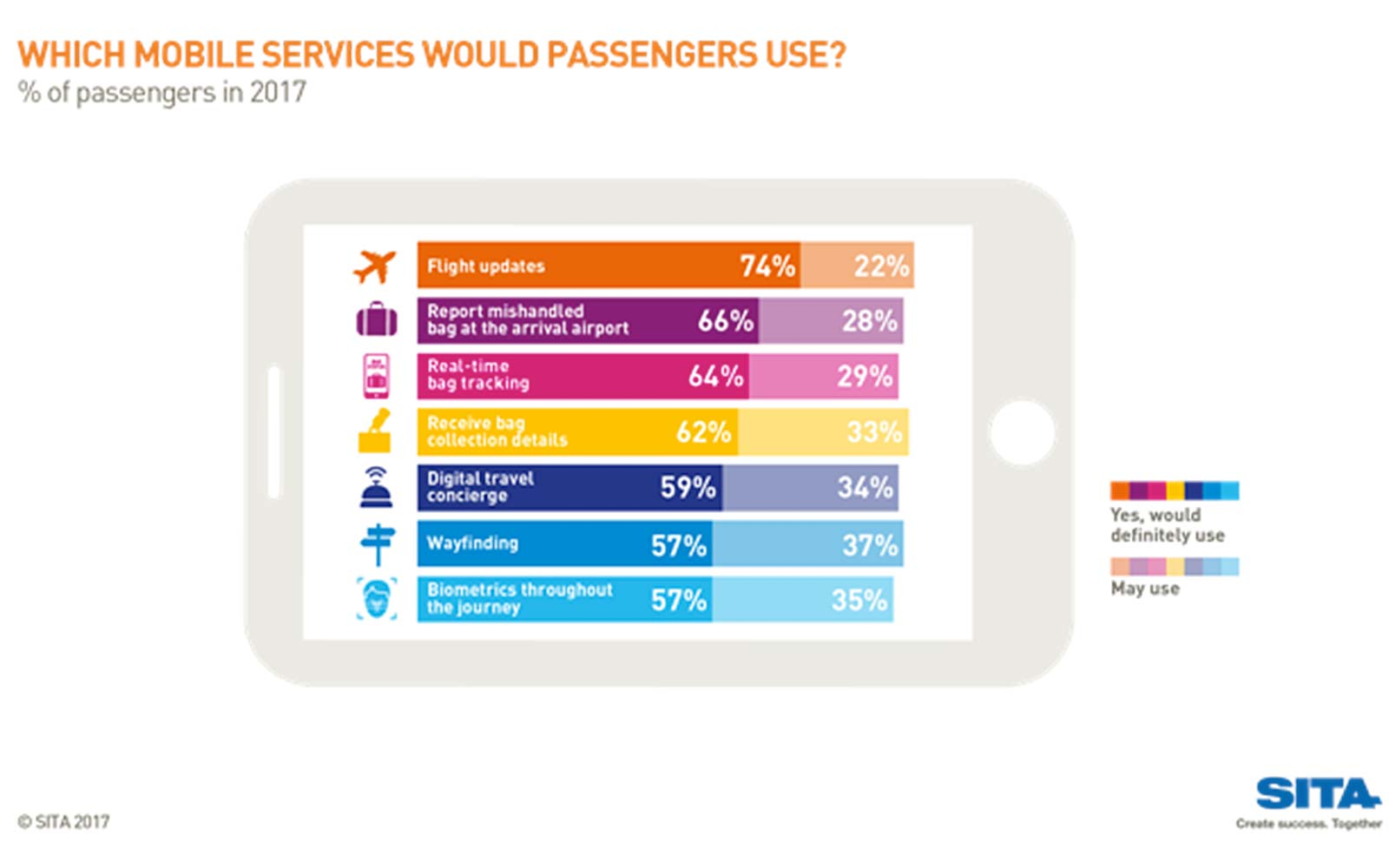 Passengers Are Happier Interacting With Technology Than With