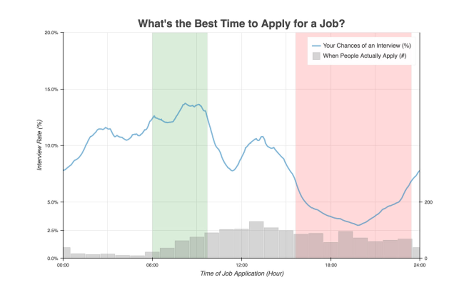 This Graph Shows You the Best Time of Day to Apply for a Job