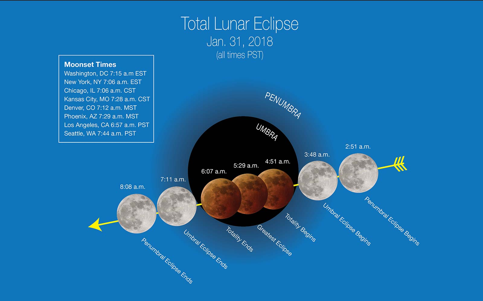 NASA Total Lunar Eclipse January 31, 2018 Viewing Times