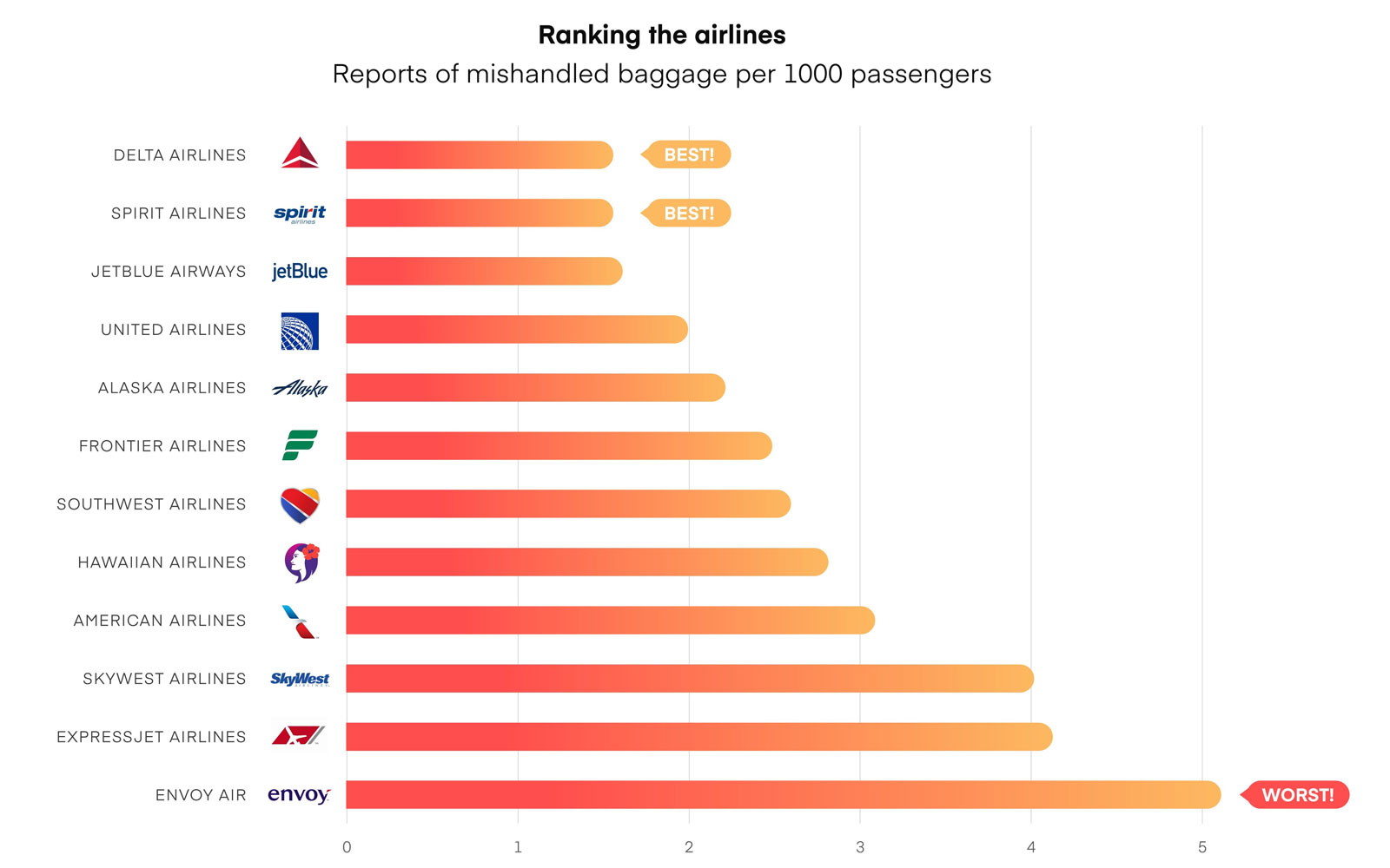 Luggahero found that Delta and Spirit were the top two U.S. carriers when it came to the least amount of complains for lost or damaged luggage.