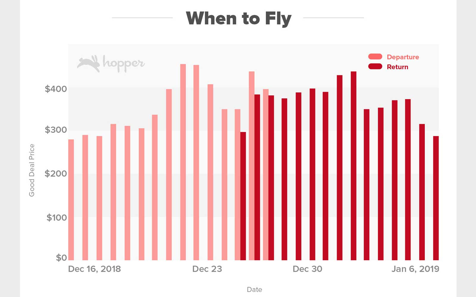 Flying a few days before the holiday and returning after the new year will bring travelers the greatest savings on flight prices.