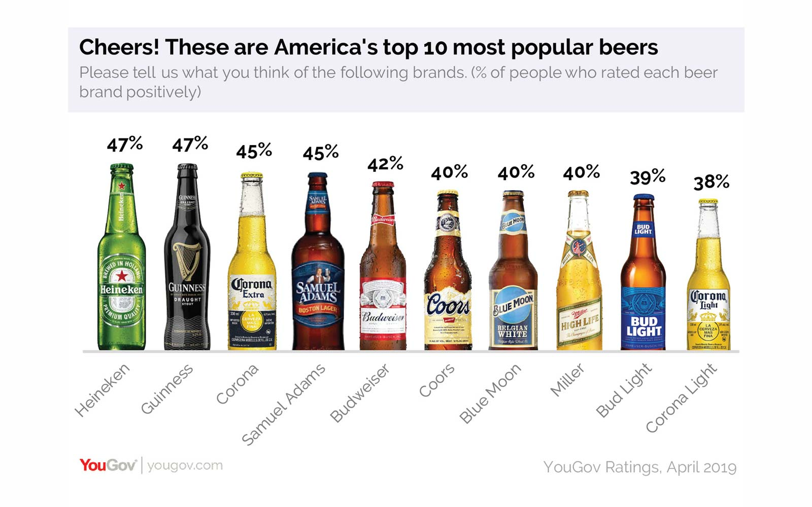 This Beer Is 'America's Favorite' (Even Though Most People Don't Like It)