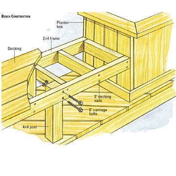 Stupendous Building A Bench With Planters Better Homes Gardens Pdpeps Interior Chair Design Pdpepsorg