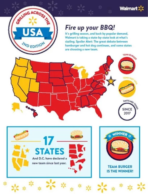 Walmart hamburger hot dog bbq infographic