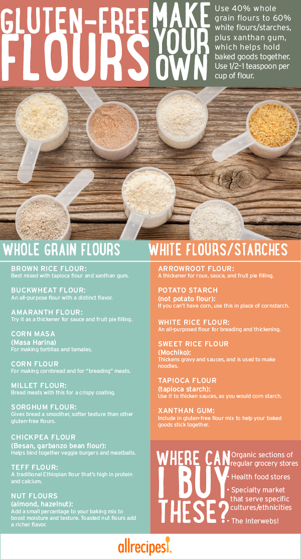 xanthan gum to gluten free flour ratio