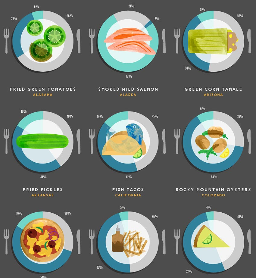 favorite food by state graphic