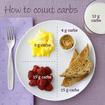 How Carb Counting Works