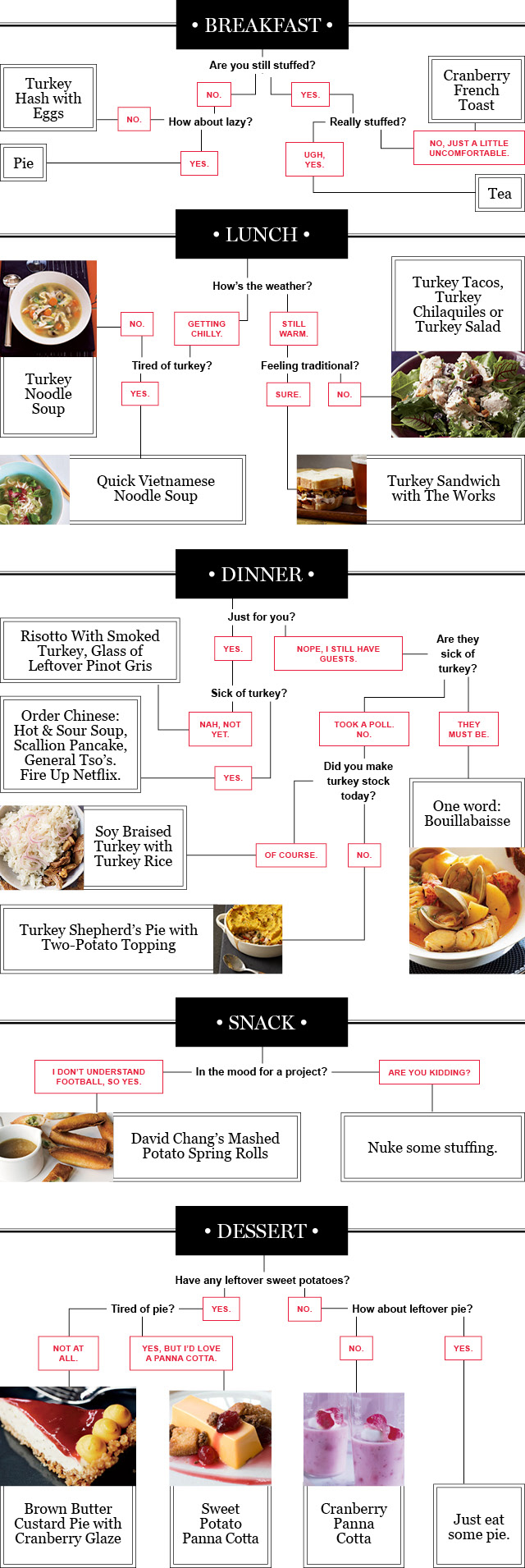 Thanksgiving Leftovers Decision-Making Flowchart