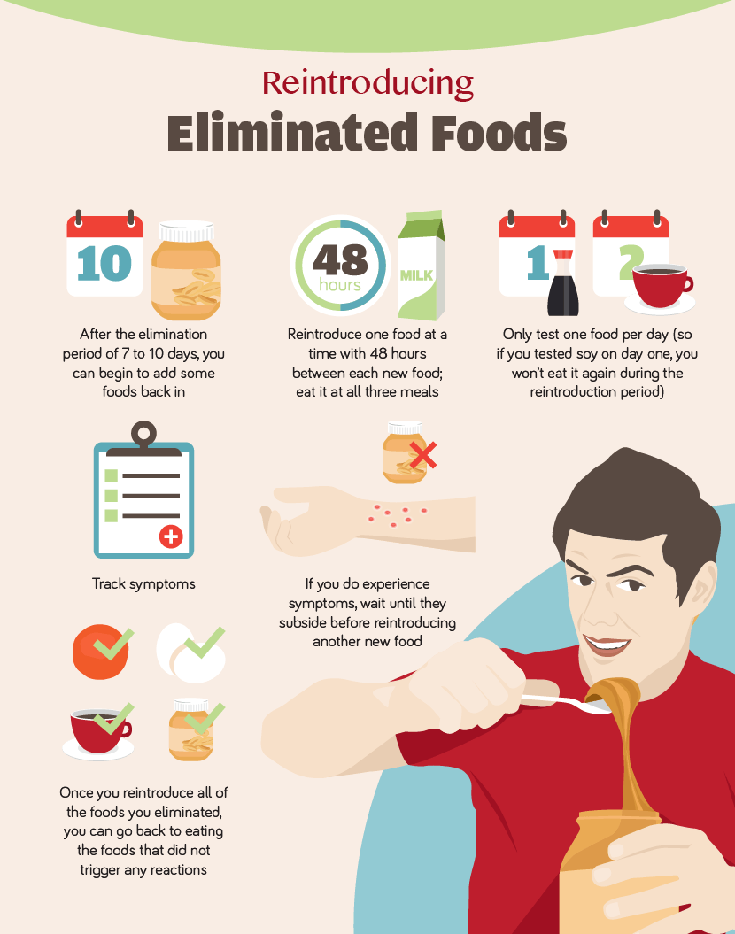 Elimination Diet To Test For Food Allergies