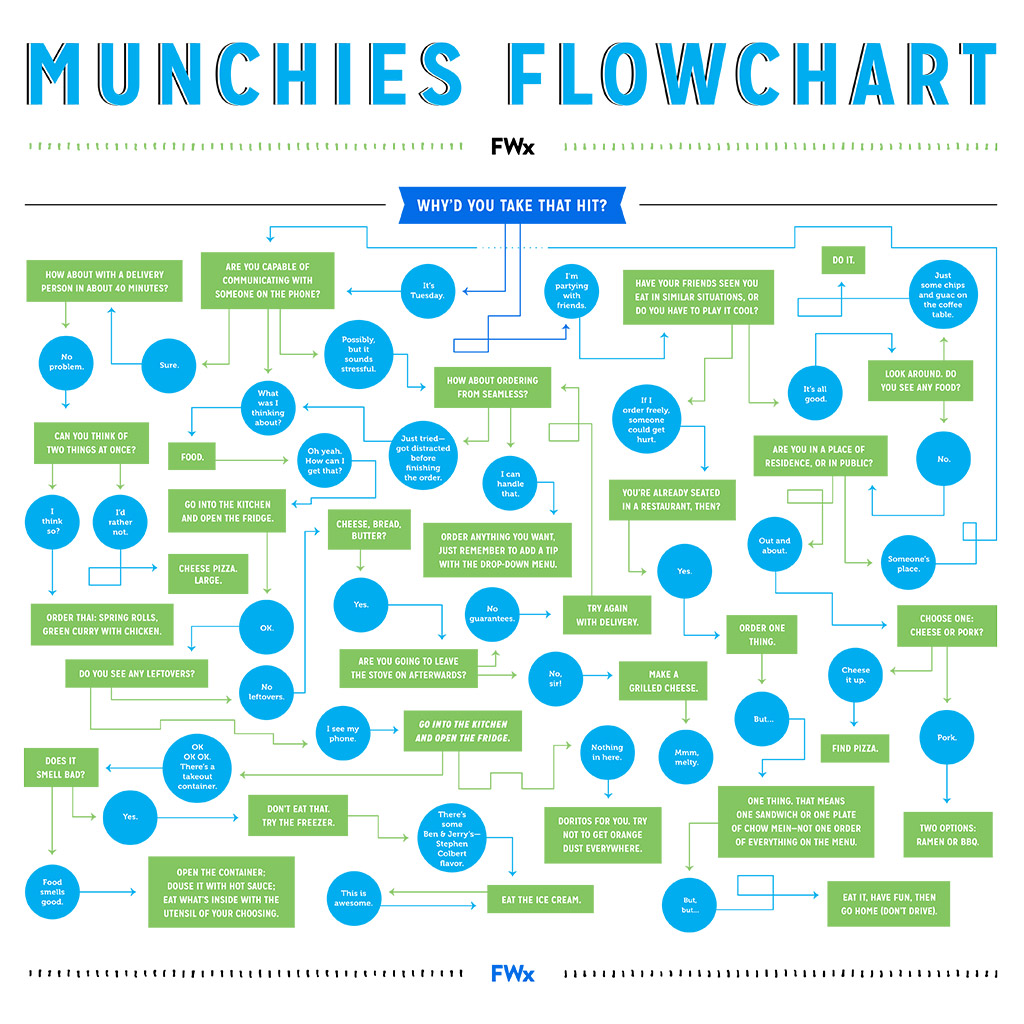 Are you hungry and too stoned to talk food wine fwx munchies flowchart nvjuhfo Choice Image