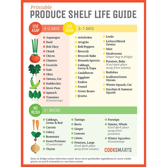 FWX PRODUCE SHELF LIFE GUIDE SMART COOKS