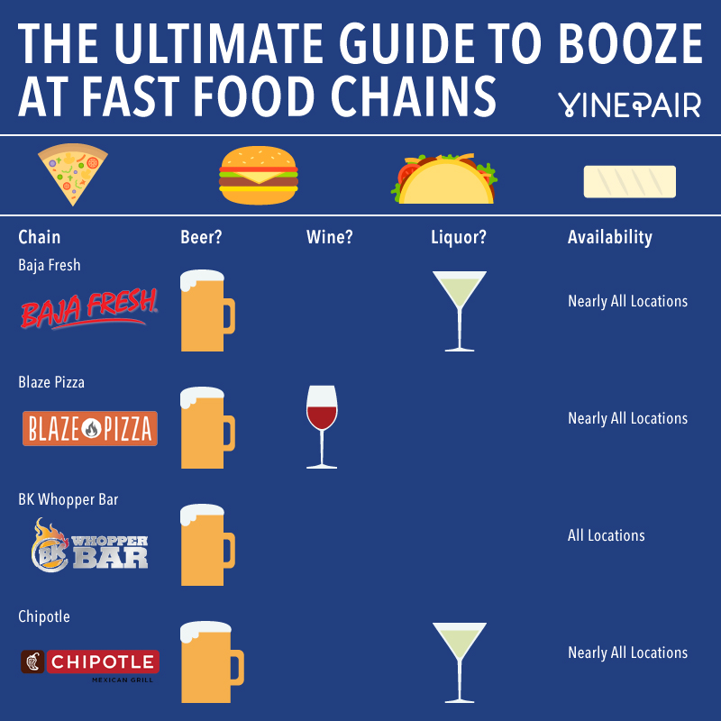 Your Guide to Alcohol at Fast Food Restaurants