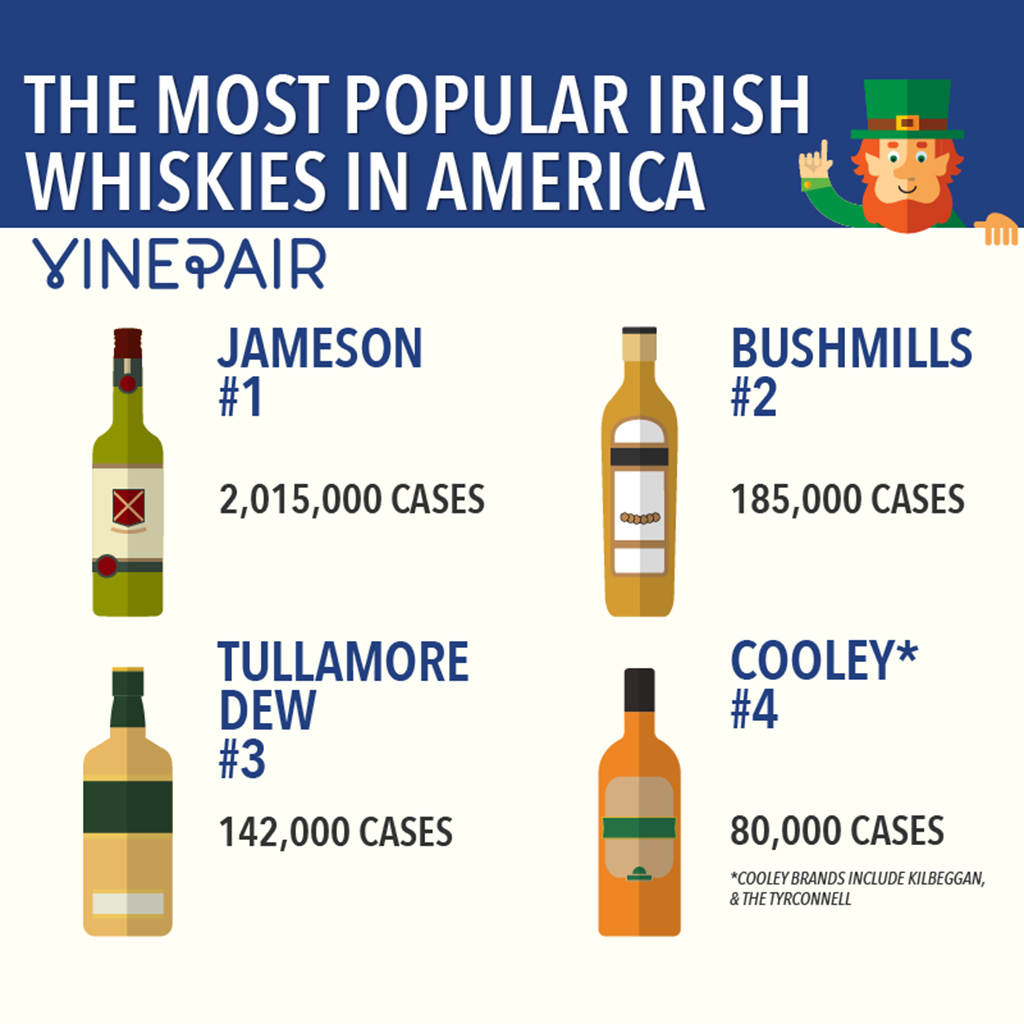 VINEPAIR 10 MOST POPULAR IRISH WHISKEY AMERICA FWX