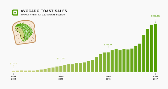 Avocado toast spending has increased