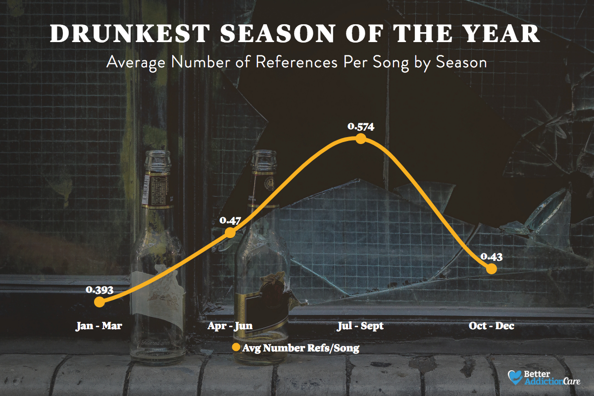 drunkest seasons in the us