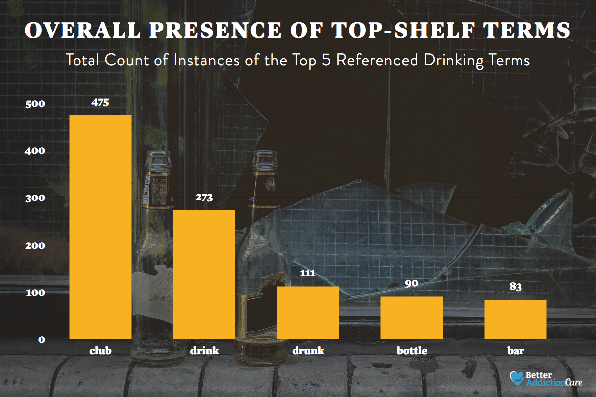 popular terms of alcohol