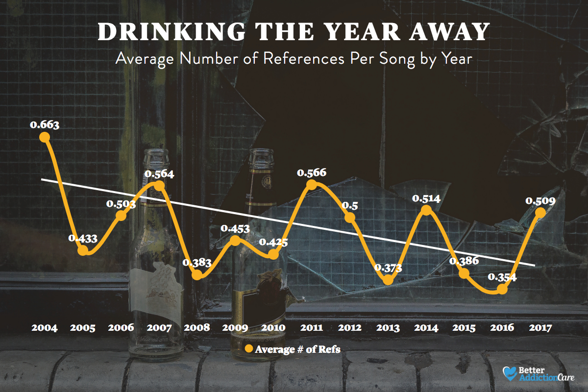 yearly stats on alcohol in the us