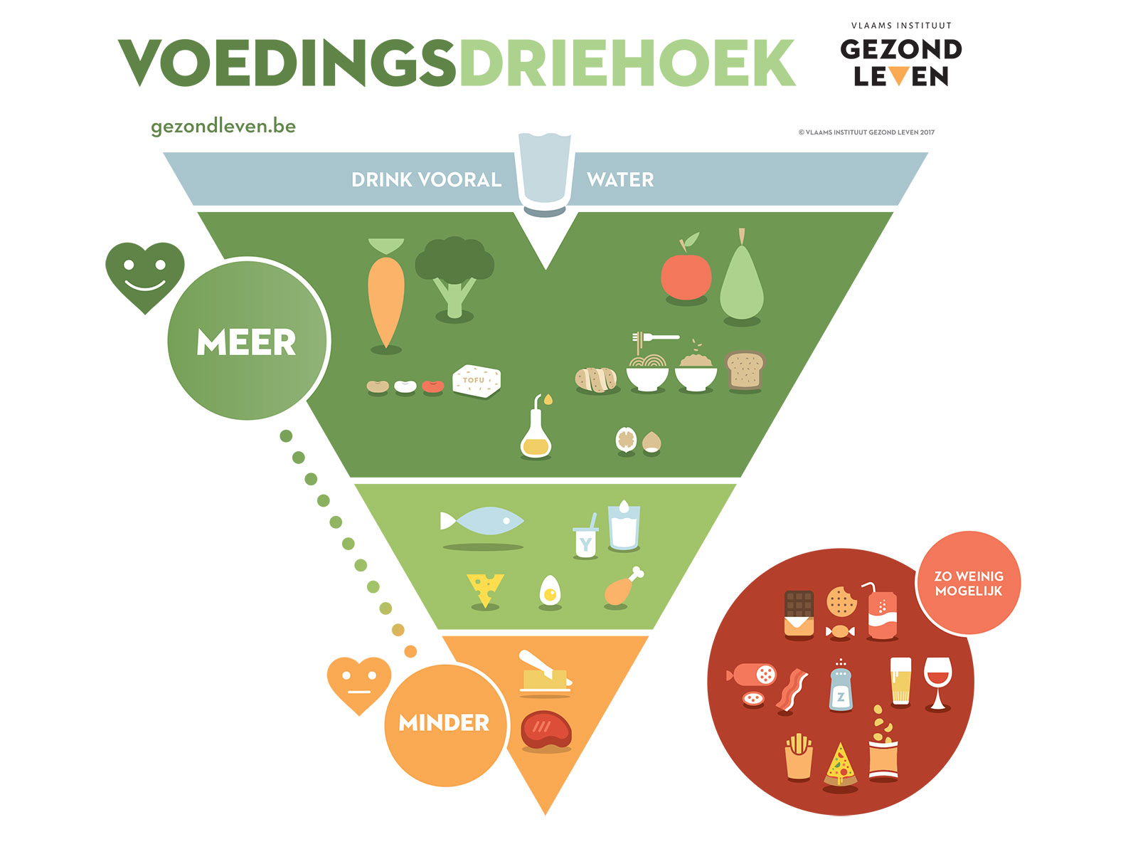 belgian food pyramid revised