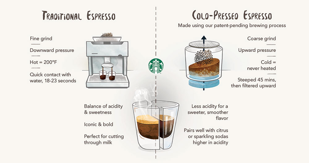 infographic of cold-pressed espresso