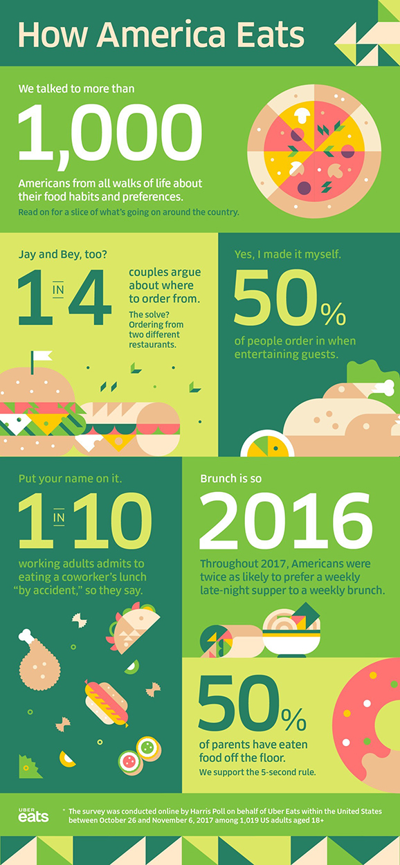 uber eats graphic american dining