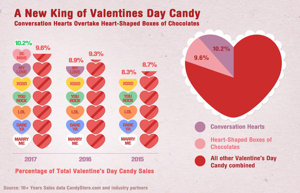 Valentines Day Candy Chart Statistics