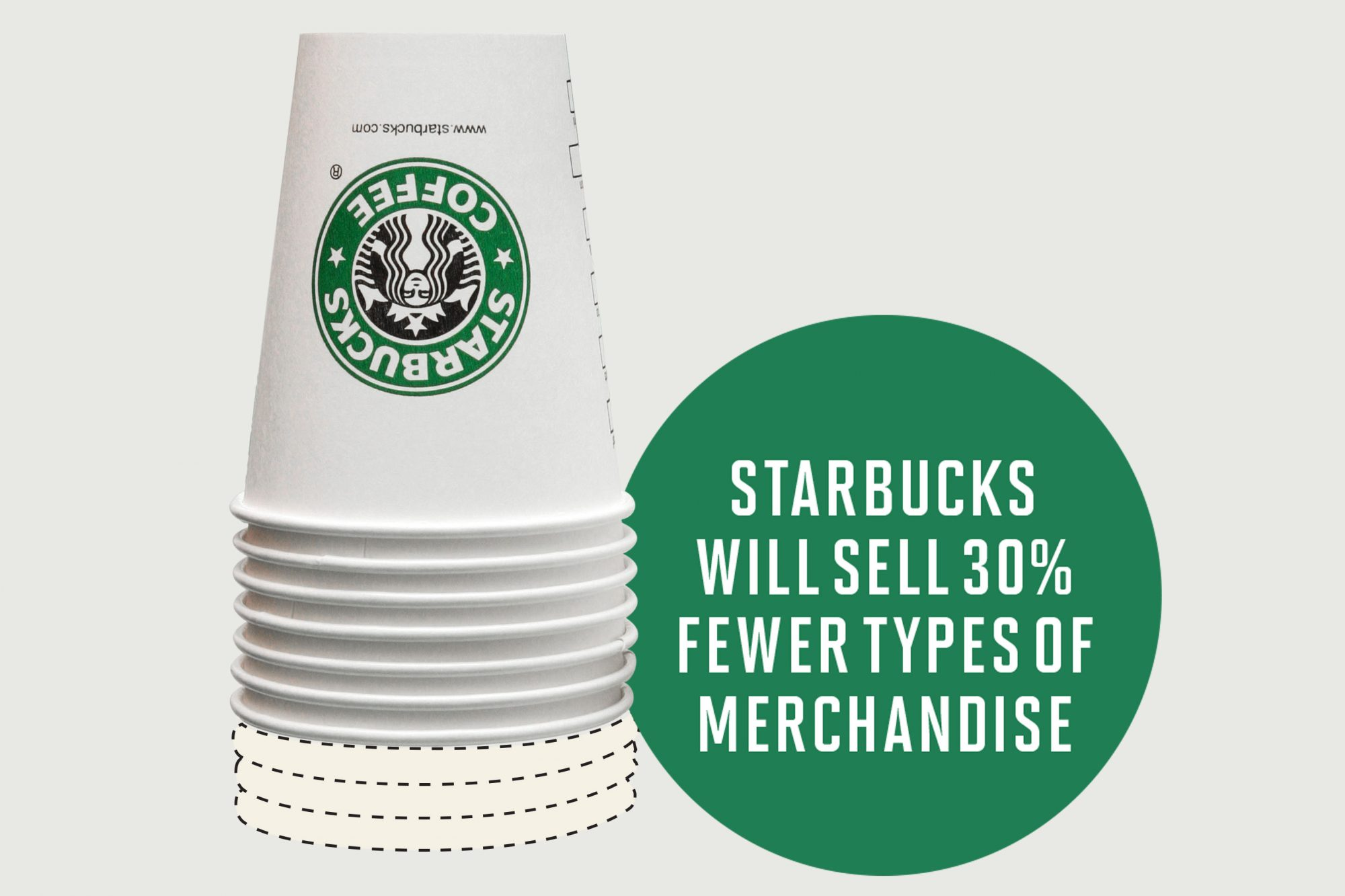 Starbucks Is Shrinking Its Selection