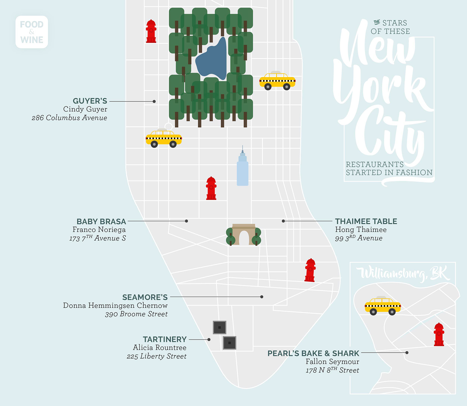 model owned restaurants in new york city
