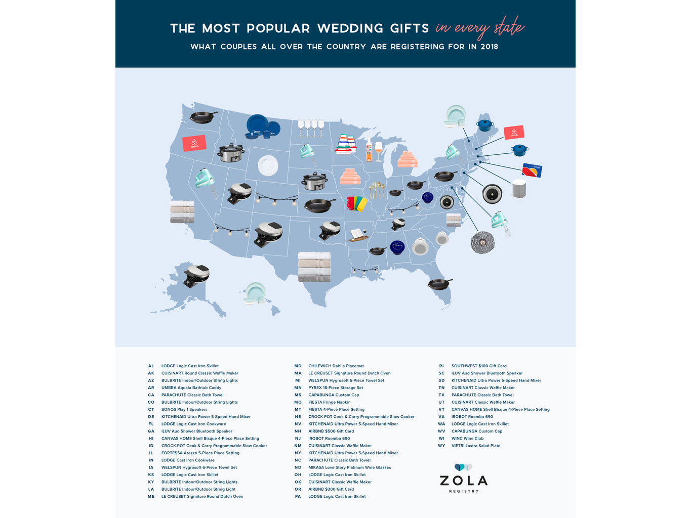 This Is The Most Popular Wedding Gift In America Food Wine