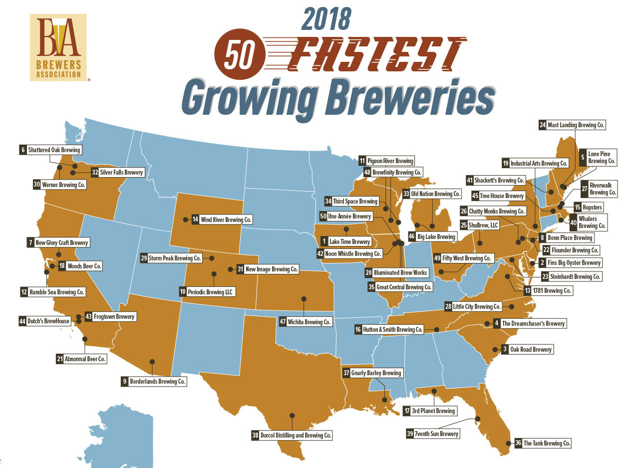 50 Fastest Growing Breweries of 2018