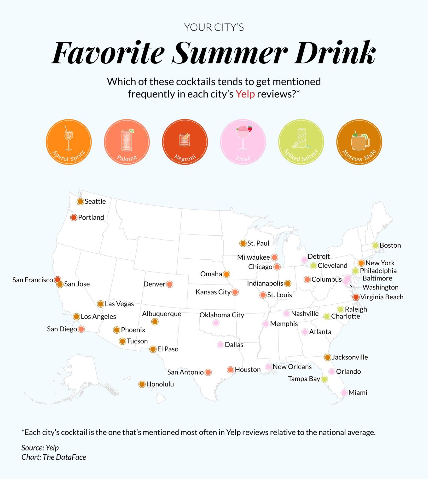 Yelp Summer Drink Trends